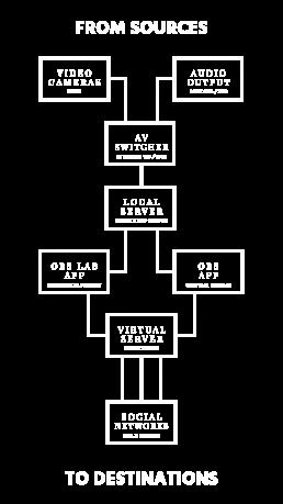 Liako Media Stream Network